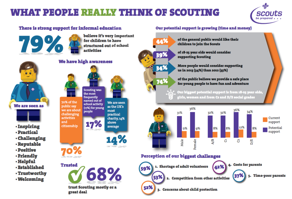 1st Crowborough Scouts What people think of scotuing